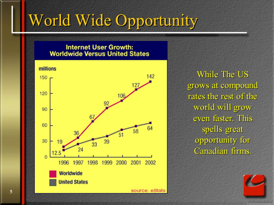 5 World Wide Opportunity While The US grows at compound rates the rest of the world will grow even faster.