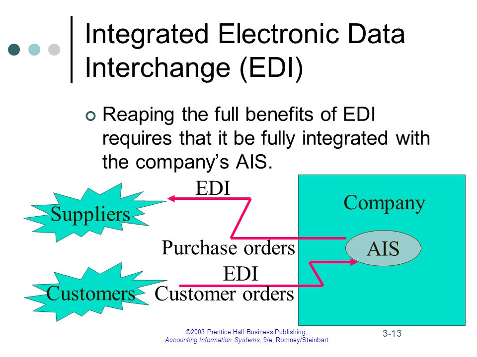 ©2003 Prentice Hall Business Publishing, Accounting Information Systems, 9/e, Romney/Steinbart 3-13 Integrated Electronic Data Interchange (EDI) Reaping the full benefits of EDI requires that it be fully integrated with the company's AIS.