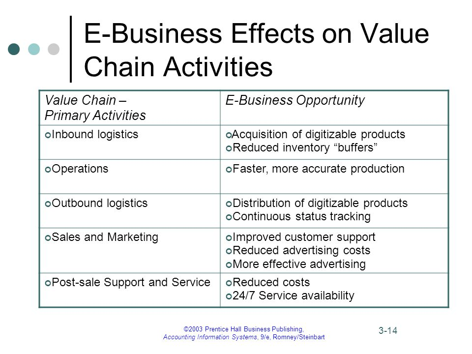 ©2003 Prentice Hall Business Publishing, Accounting Information Systems, 9/e, Romney/Steinbart 3-14 E-Business Effects on Value Chain Activities Value Chain – Primary Activities E-Business Opportunity Inbound logistics Acquisition of digitizable products Reduced inventory buffers Operations Faster, more accurate production Outbound logistics Distribution of digitizable products Continuous status tracking Sales and Marketing Improved customer support Reduced advertising costs More effective advertising Post-sale Support and Service Reduced costs 24/7 Service availability