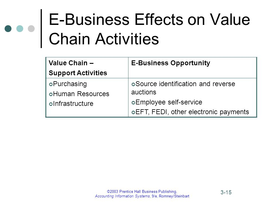 ©2003 Prentice Hall Business Publishing, Accounting Information Systems, 9/e, Romney/Steinbart 3-15 E-Business Effects on Value Chain Activities Value Chain – Support Activities E-Business Opportunity Purchasing Human Resources Infrastructure Source identification and reverse auctions Employee self-service EFT, FEDI, other electronic payments