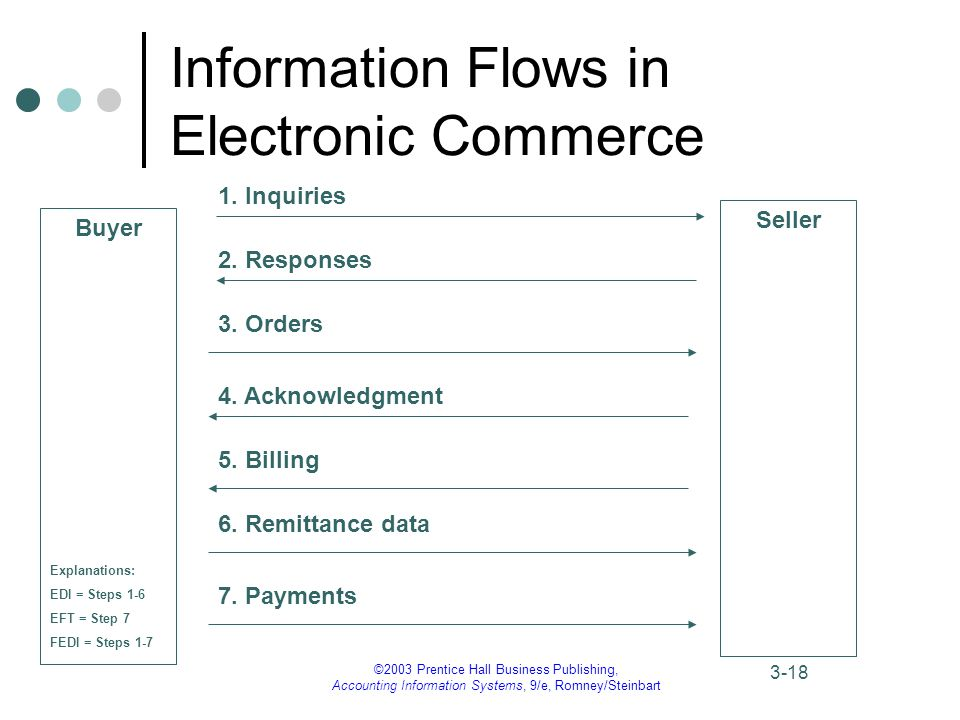 ©2003 Prentice Hall Business Publishing, Accounting Information Systems, 9/e, Romney/Steinbart 3-18 Information Flows in Electronic Commerce Buyer Seller 1.