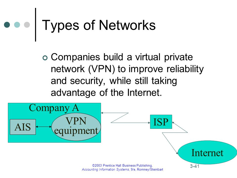 ©2003 Prentice Hall Business Publishing, Accounting Information Systems, 9/e, Romney/Steinbart 3-41 Company A AIS VPN equipment ISP Internet Types of Networks Companies build a virtual private network (VPN) to improve reliability and security, while still taking advantage of the Internet.