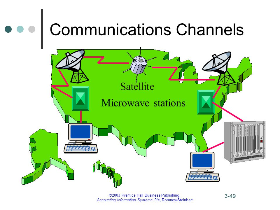 ©2003 Prentice Hall Business Publishing, Accounting Information Systems, 9/e, Romney/Steinbart 3-49 Communications Channels Satellite Microwave stations