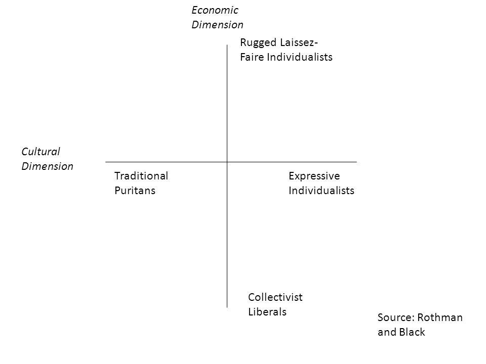 Rugged Laissez- Faire Individualists Collectivist Liberals Economic Dimension Cultural Dimension Traditional Puritans Expressive Individualists Source