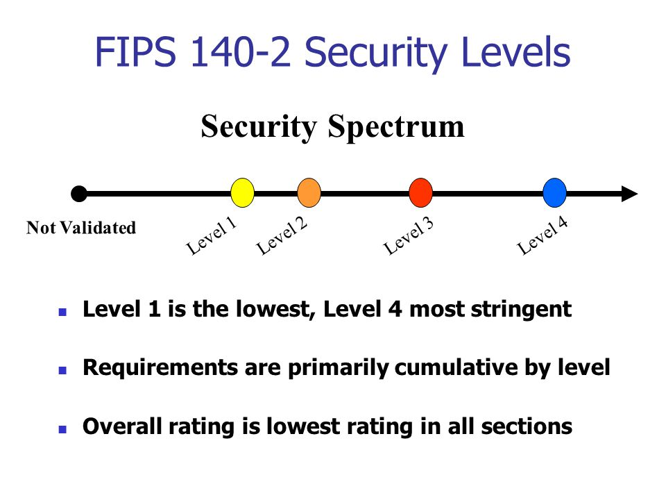 Level 1 is the lowest, Level 4 most stringent Requirements are primarily cumulative by level Overall rating is lowest rating in all sections Not Validated Security Spectrum Level 1Level 2Level 3Level 4 FIPS 140-2 Security Levels