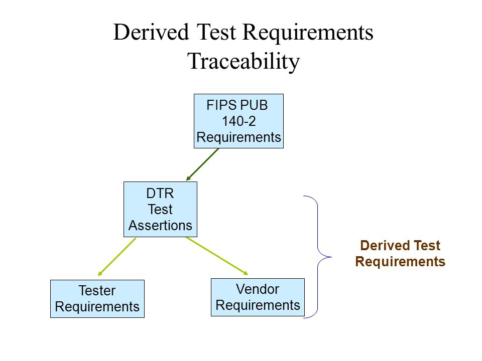 Derived Test Requirements Traceability FIPS PUB 140-2 Requirements DTR Test Assertions Vendor Requirements Tester Requirements Derived Test Requirements