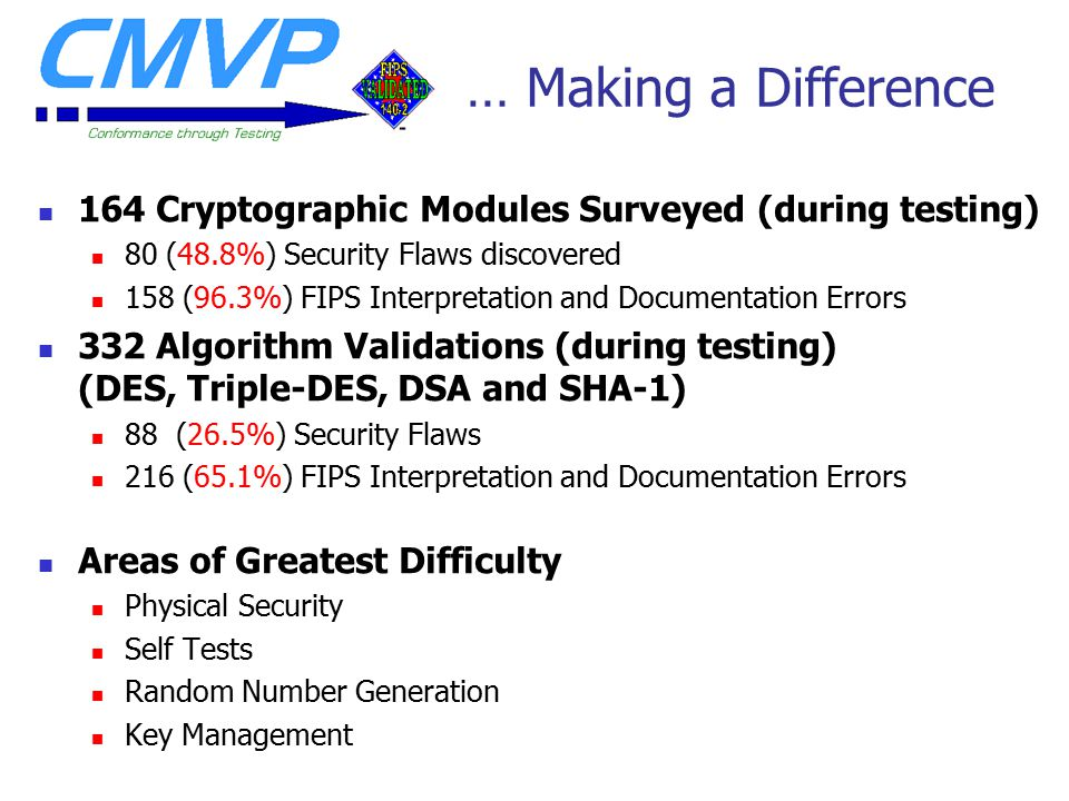 … Making a Difference 164 Cryptographic Modules Surveyed (during testing) 80 (48.8%) Security Flaws discovered 158 (96.3%) FIPS Interpretation and Documentation Errors 332 Algorithm Validations (during testing) (DES, Triple-DES, DSA and SHA-1) 88 (26.5%) Security Flaws 216 (65.1%) FIPS Interpretation and Documentation Errors Areas of Greatest Difficulty Physical Security Self Tests Random Number Generation Key Management