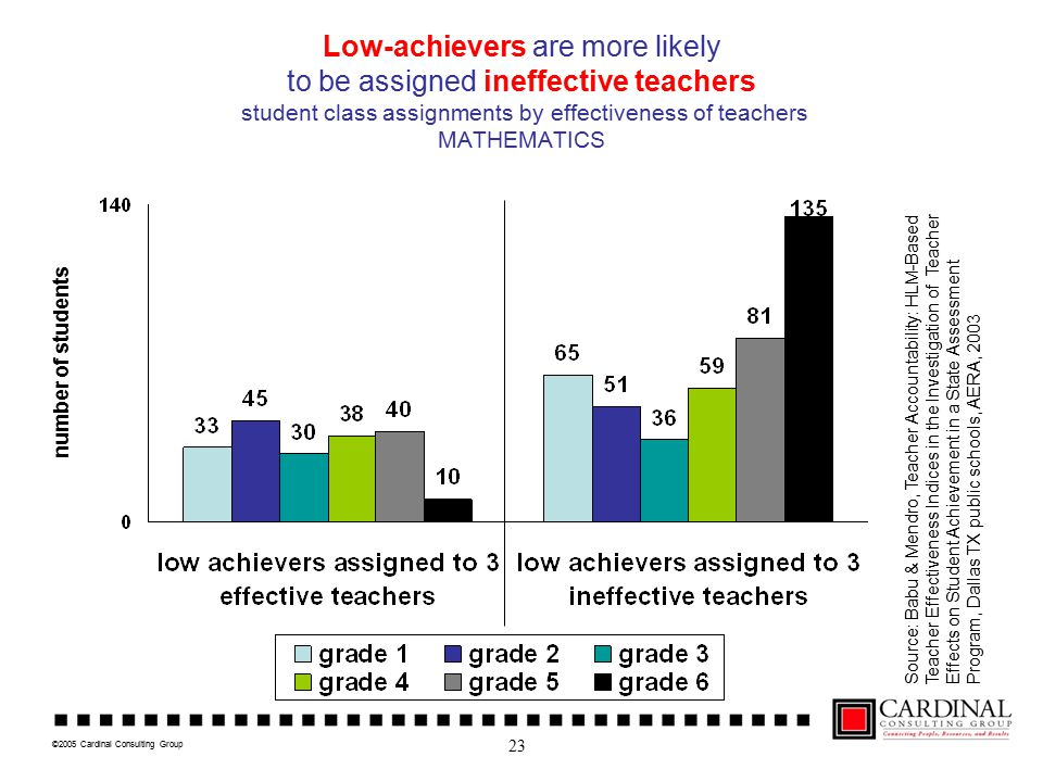 ©2005 Cardinal Consulting Group Low-achievers are more likely to be assigned ineffective teachers student class assignments by effectiveness of teachers MATHEMATICS number of students Source: Babu & Mendro, Teacher Accountability: HLM-Based Teacher Effectiveness Indices in the Investigation of Teacher Effects on Student Achievement in a State Assessment Program, Dallas TX public schools, AERA, 2003 23