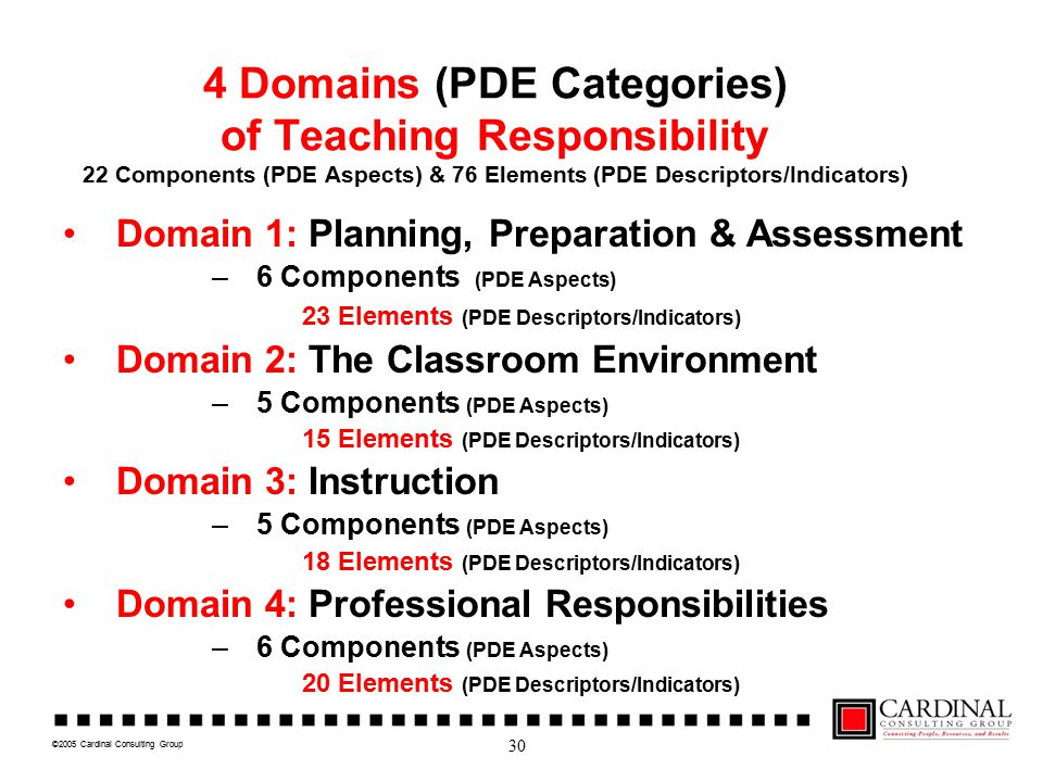 ©2005 Cardinal Consulting Group 4 Domains (PDE Categories) of Teaching Responsibility 22 Components (PDE Aspects) & 76 Elements (PDE Descriptors/Indic