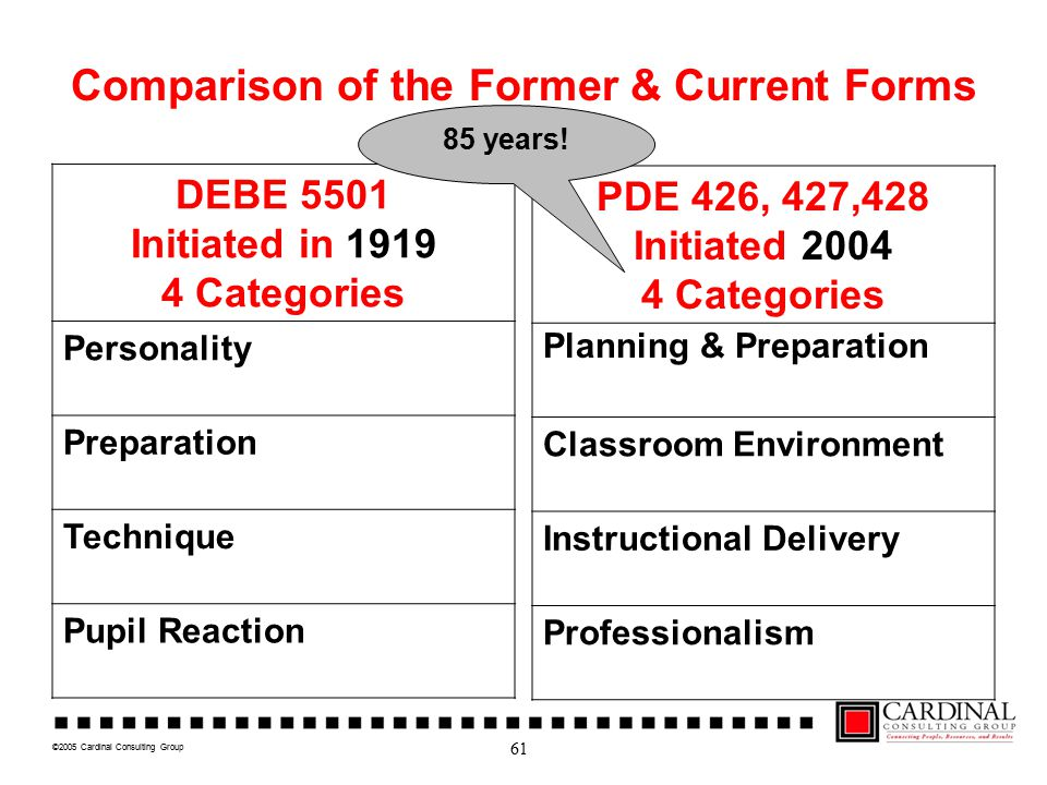 ©2005 Cardinal Consulting Group Comparison of the Former & Current Forms DEBE 5501 Initiated in 1919 4 Categories Personality Preparation Technique Pupil Reaction PDE 426, 427,428 Initiated 2004 4 Categories Planning & Preparation Classroom Environment Instructional Delivery Professionalism 61 85 years!