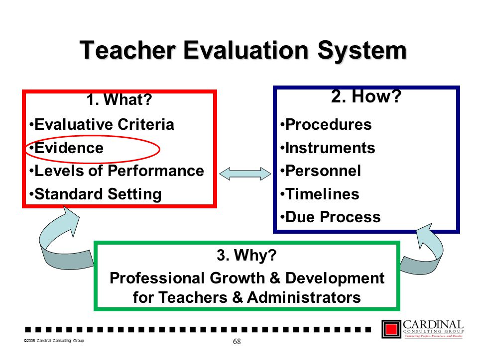 ©2005 Cardinal Consulting Group Teacher Evaluation System 1. What? Evaluative Criteria Evidence Levels of Performance Standard Setting 2. How? Procedu