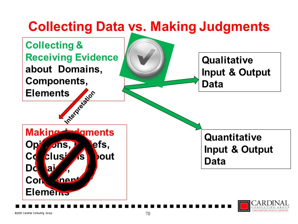 ©2005 Cardinal Consulting Group Collecting Data vs. Making Judgments 70 Making Judgments Opinions, Beliefs, Conclusions about Domains, Components, Ele