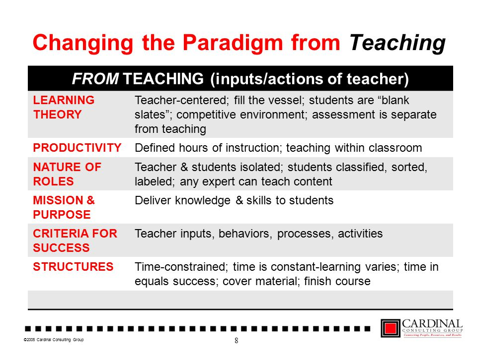©2005 Cardinal Consulting Group Changing the Paradigm from Teaching FROM TEACHING (inputs/actions of teacher) LEARNING THEORY Teacher-centered; fill the vessel; students are blank slates ; competitive environment; assessment is separate from teaching PRODUCTIVITYDefined hours of instruction; teaching within classroom NATURE OF ROLES Teacher & students isolated; students classified, sorted, labeled; any expert can teach content MISSION & PURPOSE Deliver knowledge & skills to students CRITERIA FOR SUCCESS Teacher inputs, behaviors, processes, activities STRUCTURESTime-constrained; time is constant-learning varies; time in equals success; cover material; finish course 8