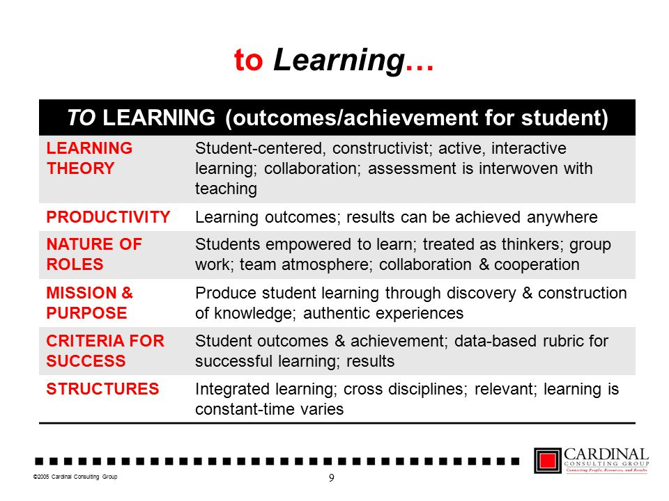 ©2005 Cardinal Consulting Group to Learning… TO LEARNING (outcomes/achievement for student) LEARNING THEORY Student-centered, constructivist; active, interactive learning; collaboration; assessment is interwoven with teaching PRODUCTIVITYLearning outcomes; results can be achieved anywhere NATURE OF ROLES Students empowered to learn; treated as thinkers; group work; team atmosphere; collaboration & cooperation MISSION & PURPOSE Produce student learning through discovery & construction of knowledge; authentic experiences CRITERIA FOR SUCCESS Student outcomes & achievement; data-based rubric for successful learning; results STRUCTURESIntegrated learning; cross disciplines; relevant; learning is constant-time varies 9