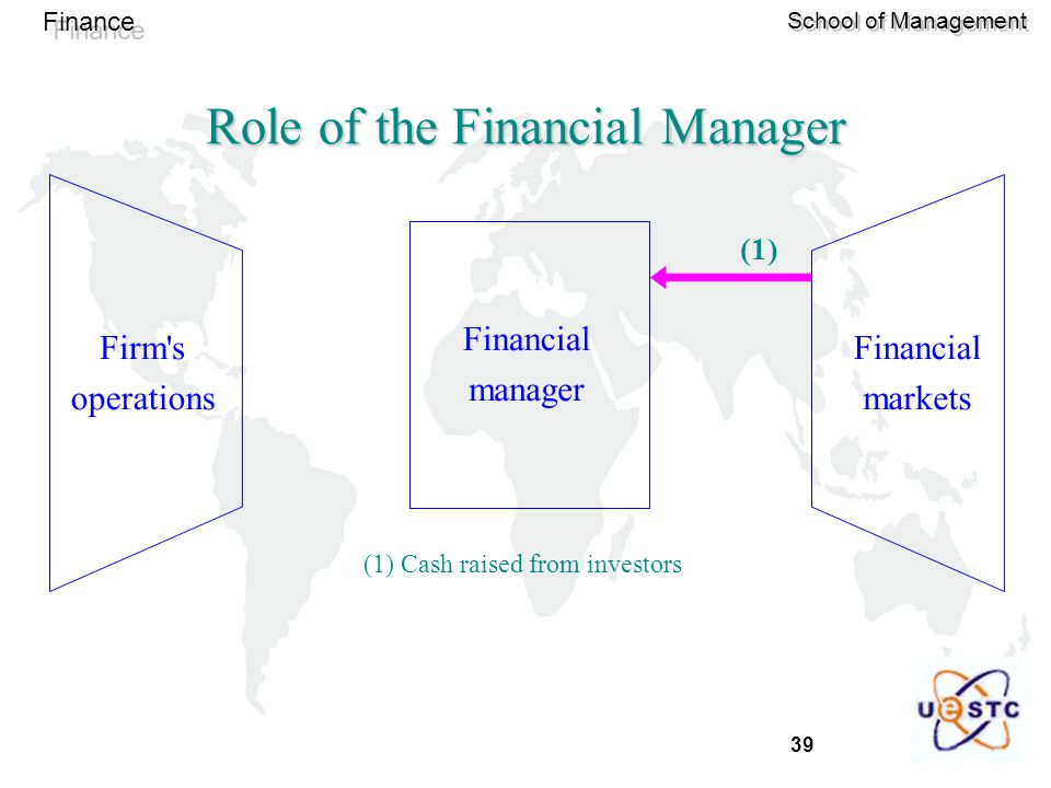 39 Finance School of Management Role of the Financial Manager Financial manager Firm s operations Financial markets (1) Cash raised from investors (1)