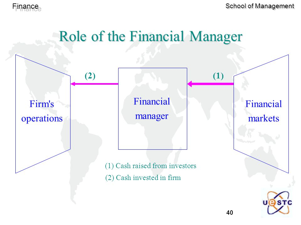 40 Finance School of Management Financial manager Firm s operations Financial markets (1) Cash raised from investors (2) Cash invested in firm (1)(2) Role of the Financial Manager