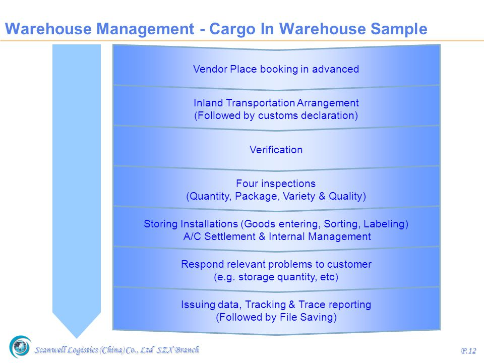 Scanwell Logistics (China) Co., Ltd SZX Branch P.12 Warehouse Management - Cargo In Warehouse Sample Vendor Place booking in advanced Inland Transport