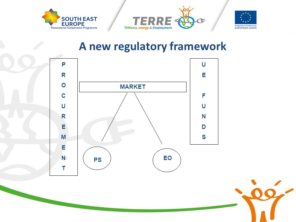 Implementation of the TERRE Project Main target  fill the gap between the potential of renewable energy used and their theoretical potential under the TERRE Project (Terre)  implementing the single projects identified by Terre  Consider: different territorial patterns local regulatory framework and specific territorial features local economic framework