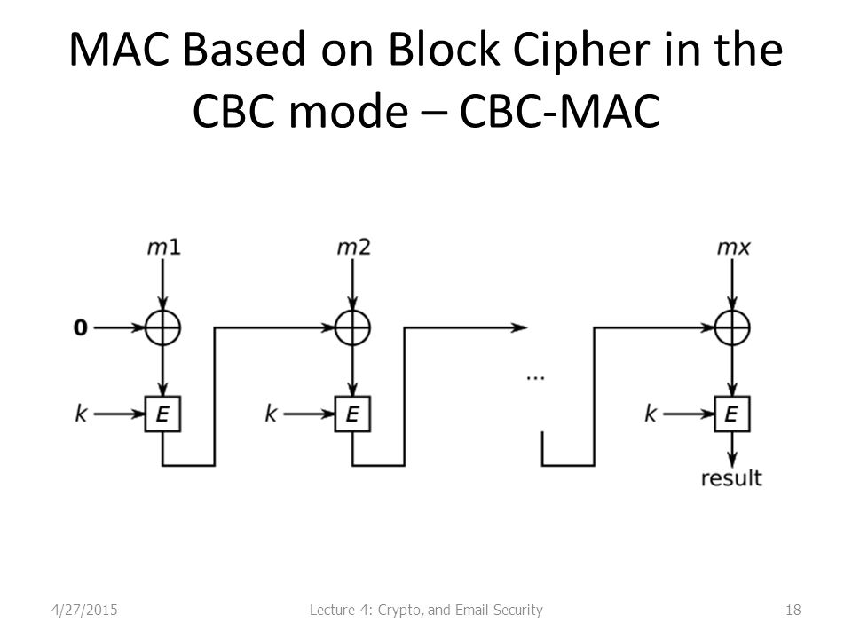 MAC Based on Block Cipher in the CBC mode – CBC-MAC 184/27/2015Lecture 4: Crypto, and Email Security