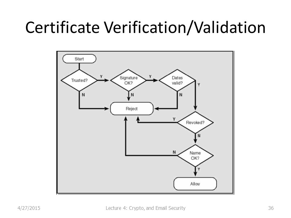 Certificate Verification/Validation 364/27/2015Lecture 4: Crypto, and Email Security