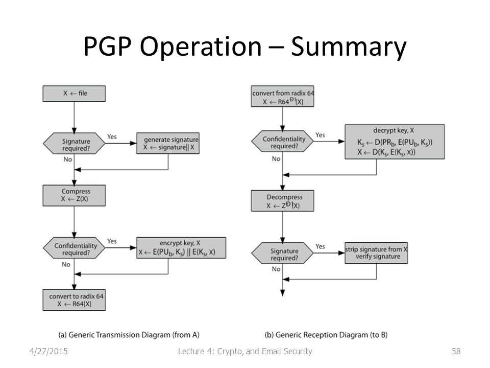 PGP Operation – Summary Lecture 4: Crypto, and Email Security4/27/201558