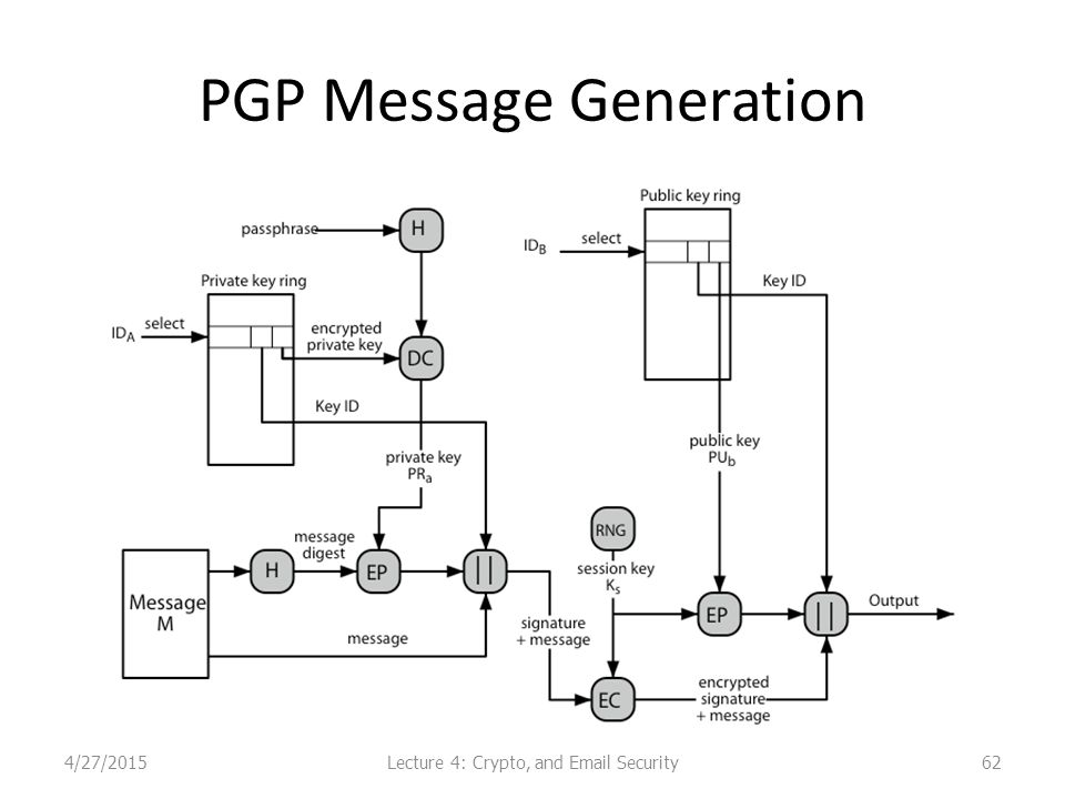PGP Message Generation Lecture 4: Crypto, and Email Security4/27/201562