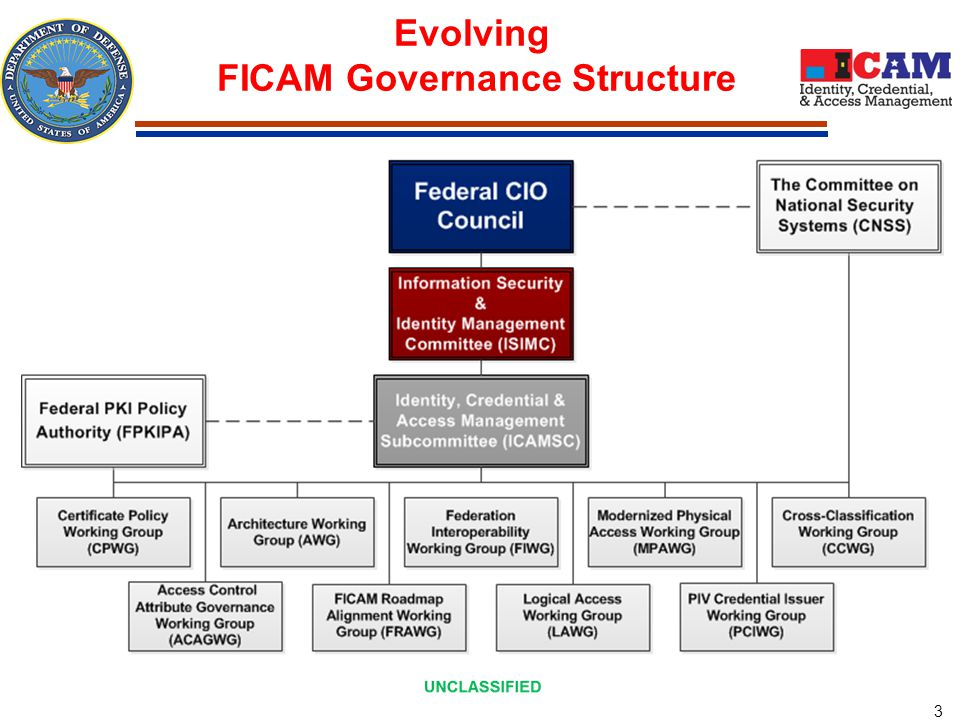 UNCLASSIFIED 4 FICAM Key Components in the ICAM Segment Architecture ICAM represents the intersection of digital identities, credentials, and access control into one comprehensive approach FICAM Service Areas  Digital Identity  Credentialing  Privilege Management  Authentication  Authorization & Access  Cryptography  Auditing and Reporting