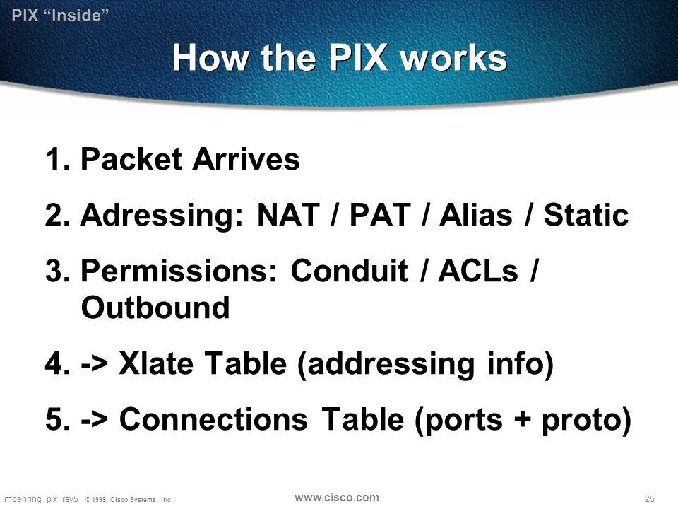 25mbehring_pix_rev5 © 1999, Cisco Systems, Inc. www.cisco.com How the PIX works 1.