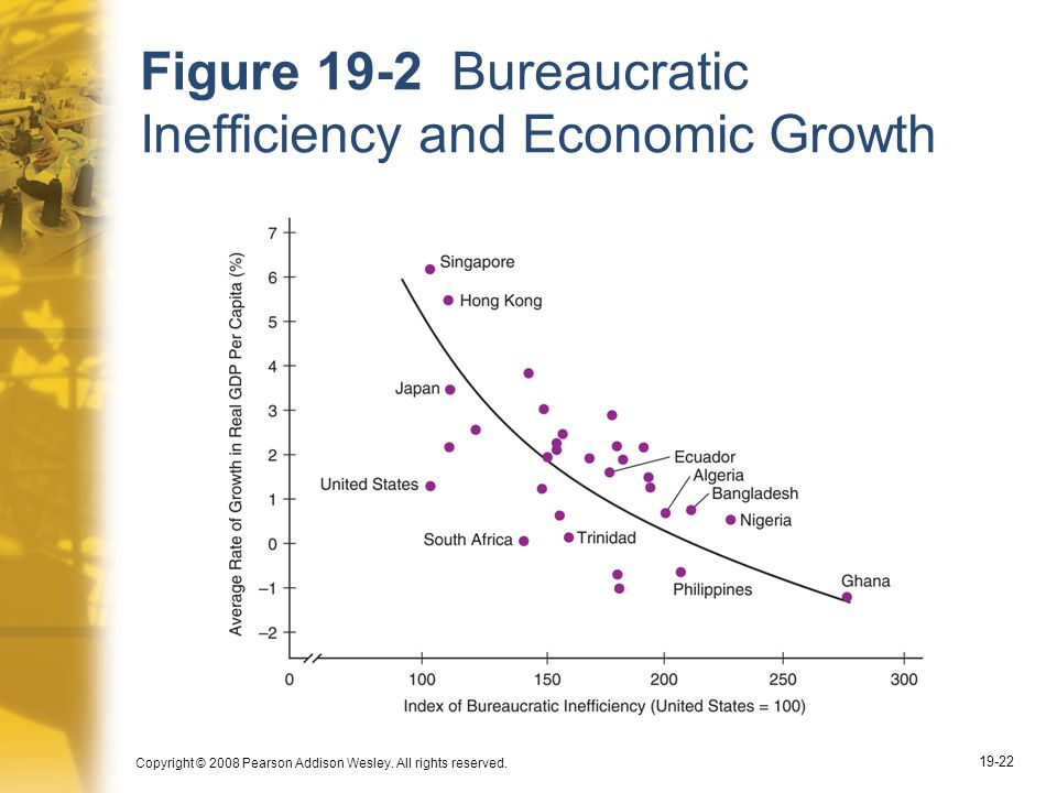 Copyright © 2008 Pearson Addison Wesley. All rights reserved. 19-22 Figure 19-2 Bureaucratic Inefficiency and Economic Growth