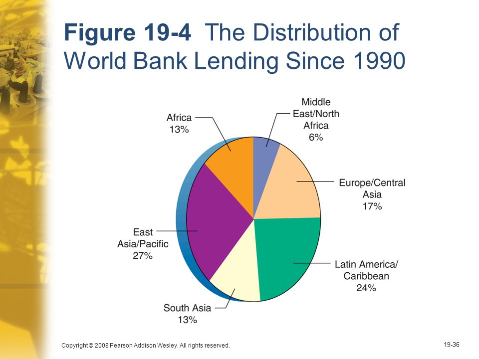 Copyright © 2008 Pearson Addison Wesley. All rights reserved. 19-36 Figure 19-4 The Distribution of World Bank Lending Since 1990