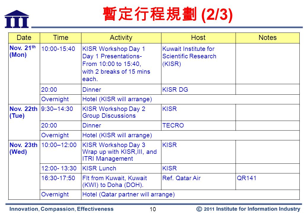 10 暫定行程規劃 (2/3) DateTimeActivity Host Notes Nov.