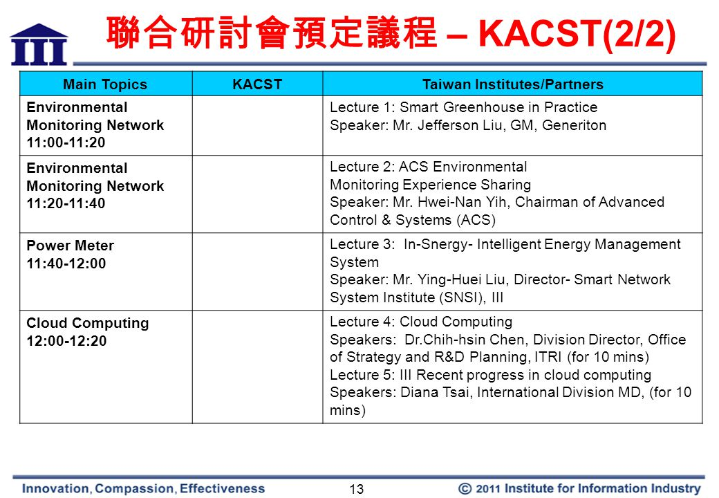 13 聯合研討會預定議程 – KACST(2/2) Main TopicsKACSTTaiwan Institutes/Partners Environmental Monitoring Network 11:00-11:20 Lecture 1: Smart Greenhouse in Practice Speaker: Mr.