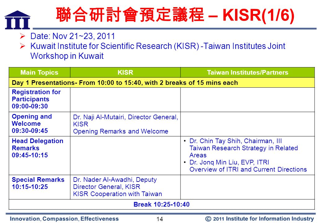 14 聯合研討會預定議程 – KISR(1/6)  Date: Nov 21~23, 2011  Kuwait Institute for Scientific Research (KISR) -Taiwan Institutes Joint Workshop in Kuwait Main TopicsKISRTaiwan Institutes/Partners Day 1 Presentations- From 10:00 to 15:40, with 2 breaks of 15 mins each Registration for Participants 09:00-09:30 Opening and Welcome 09:30-09:45 Dr.
