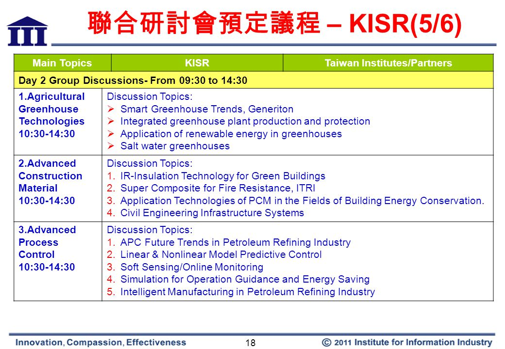 18 聯合研討會預定議程 – KISR(5/6) Main TopicsKISRTaiwan Institutes/Partners Day 2 Group Discussions- From 09:30 to 14:30 1.Agricultural Greenhouse Technologies 10:30-14:30 Discussion Topics:  Smart Greenhouse Trends, Generiton  Integrated greenhouse plant production and protection  Application of renewable energy in greenhouses  Salt water greenhouses 2.Advanced Construction Material 10:30-14:30 Discussion Topics: 1.IR-Insulation Technology for Green Buildings 2.Super Composite for Fire Resistance, ITRI 3.Application Technologies of PCM in the Fields of Building Energy Conservation.