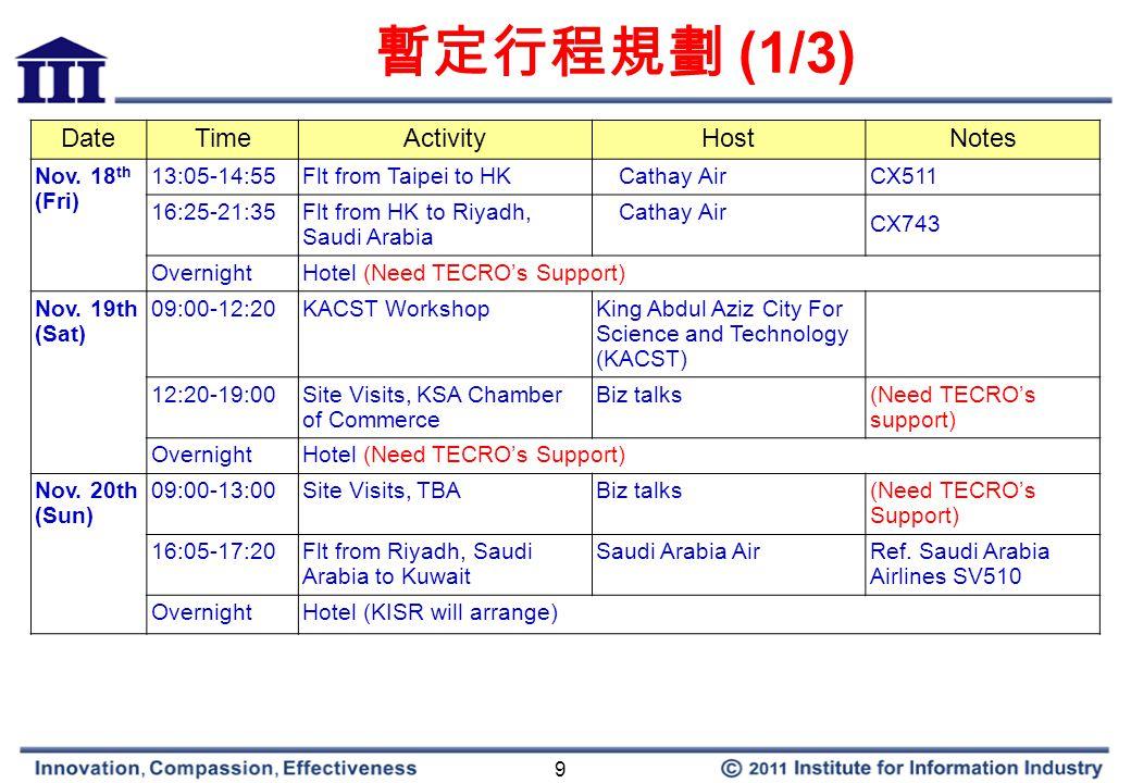 9 暫定行程規劃 (1/3) DateTimeActivityHostNotes Nov.