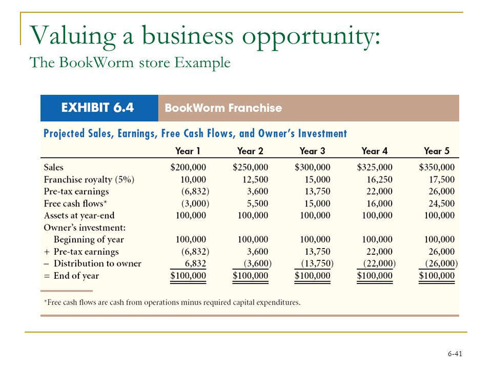 6-41 Valuing a business opportunity: The BookWorm store Example