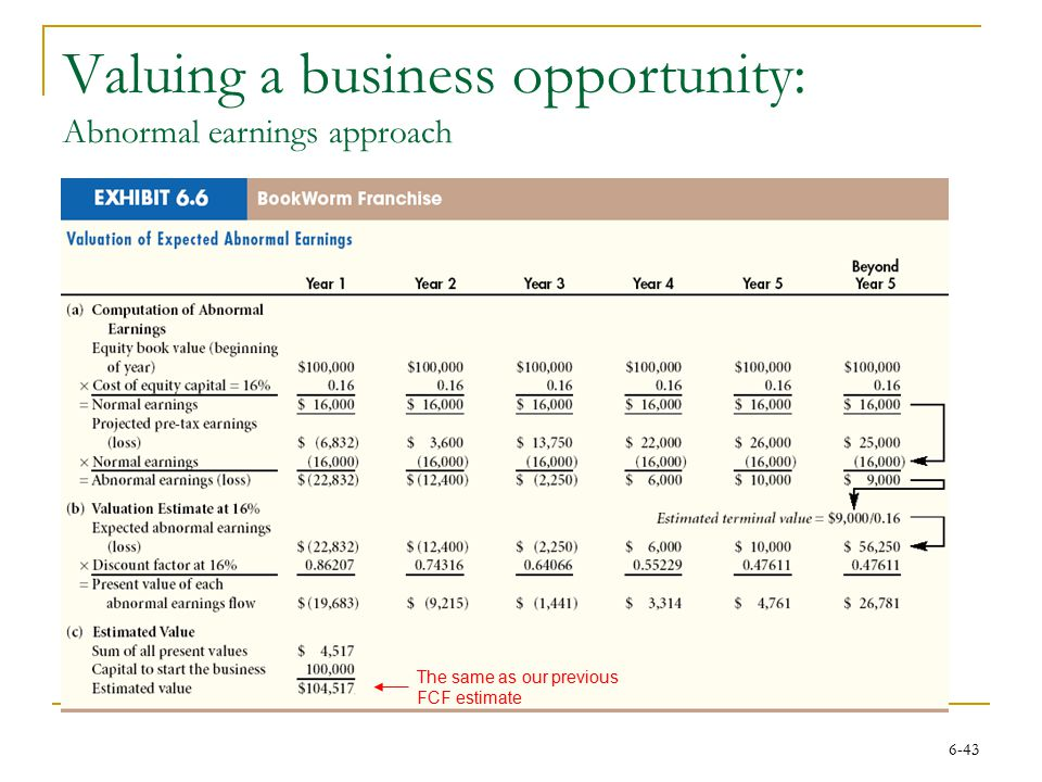 6-43 Valuing a business opportunity: Abnormal earnings approach The same as our previous FCF estimate