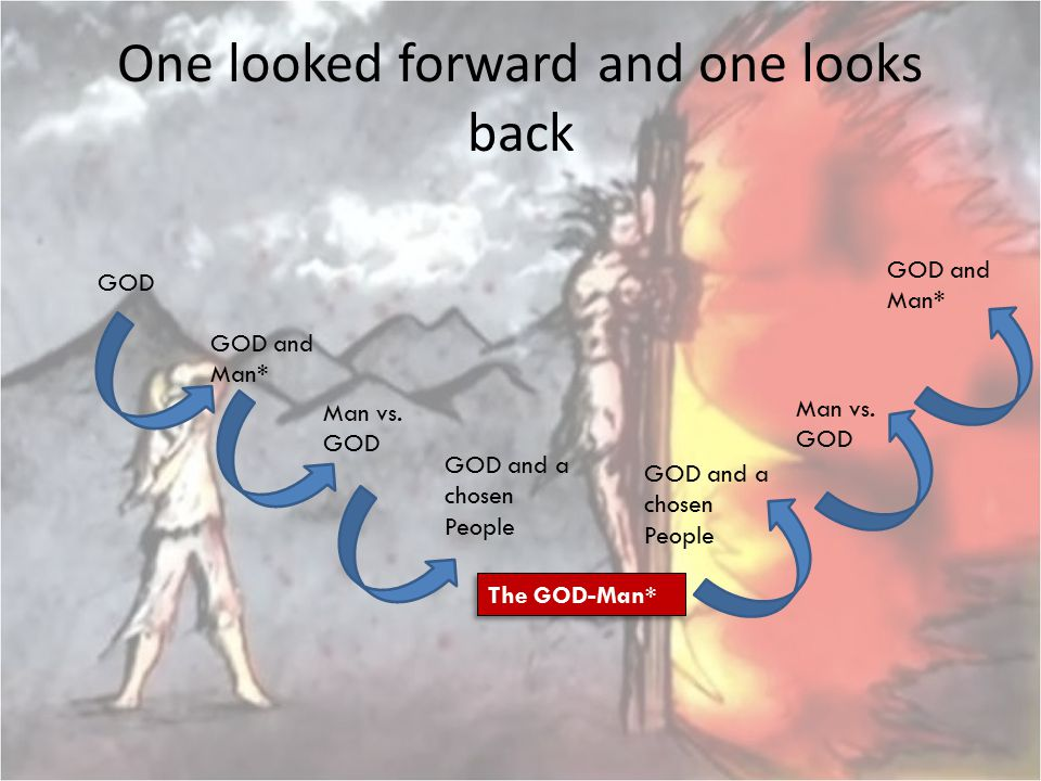 One looked forward and one looks back GOD GOD and Man* Man vs. GOD GOD and a chosen People The GOD-Man* GOD and a chosen People GOD and Man* Man vs. G