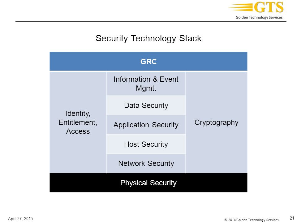 _________________________________________________________________________ © 2014 Golden Technology Services Security Technology Stack April 27, 2015 21 GRC Identity, Entitlement, Access Information & Event Mgmt.