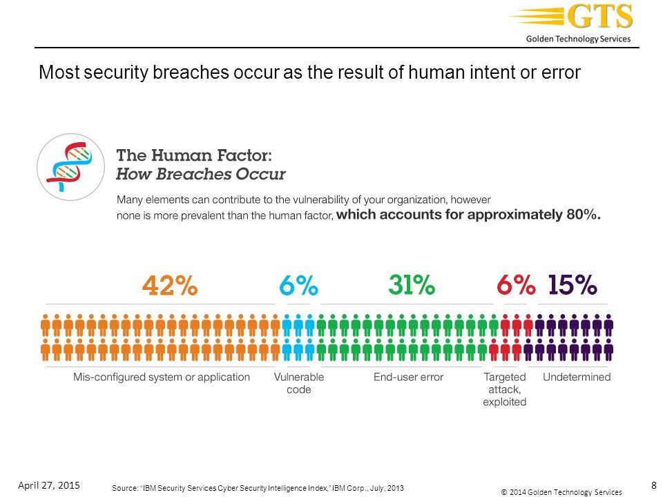 _________________________________________________________________________ © 2014 Golden Technology Services Most security breaches occur as the result of human intent or error April 27, 20158 Source: IBM Security Services Cyber Security Intelligence Index, IBM Corp., July, 2013
