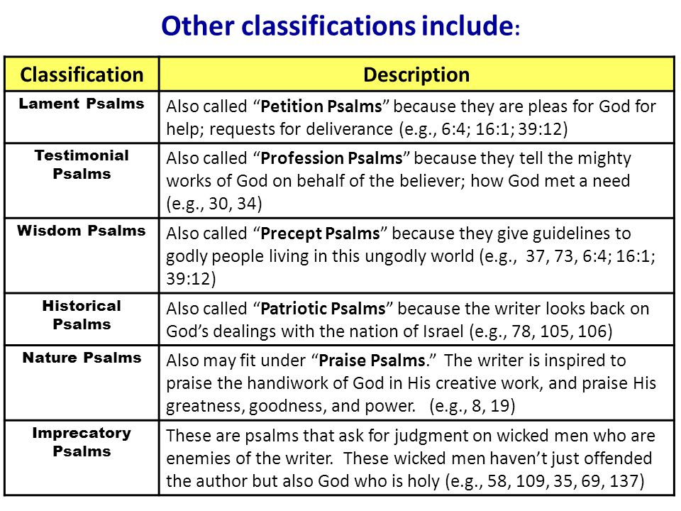 Other classifications include : ClassificationDescription Lament Psalms Also called Petition Psalms because they are pleas for God for help; requests for deliverance (e.g., 6:4; 16:1; 39:12) Testimonial Psalms Also called Profession Psalms because they tell the mighty works of God on behalf of the believer; how God met a need (e.g., 30, 34) Wisdom Psalms Also called Precept Psalms because they give guidelines to godly people living in this ungodly world (e.g., 37, 73, 6:4; 16:1; 39:12) Historical Psalms Also called Patriotic Psalms because the writer looks back on God's dealings with the nation of Israel (e.g., 78, 105, 106) Nature Psalms Also may fit under Praise Psalms. The writer is inspired to praise the handiwork of God in His creative work, and praise His greatness, goodness, and power.