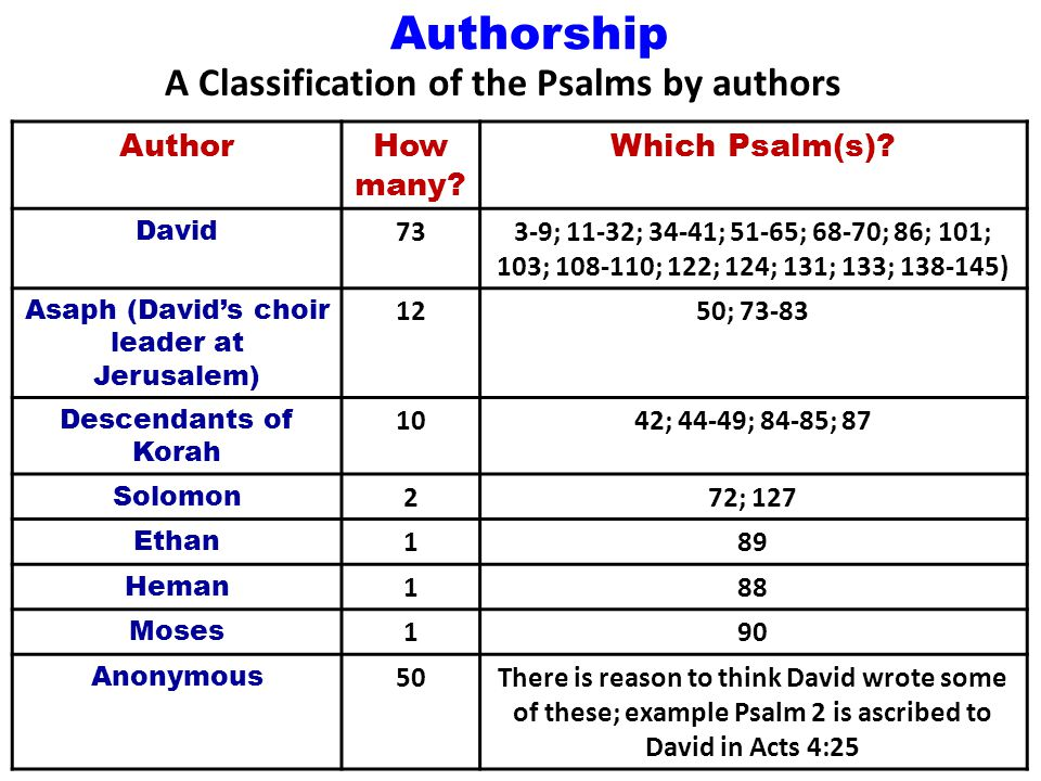 Authorship AuthorHow many. Which Psalm(s).