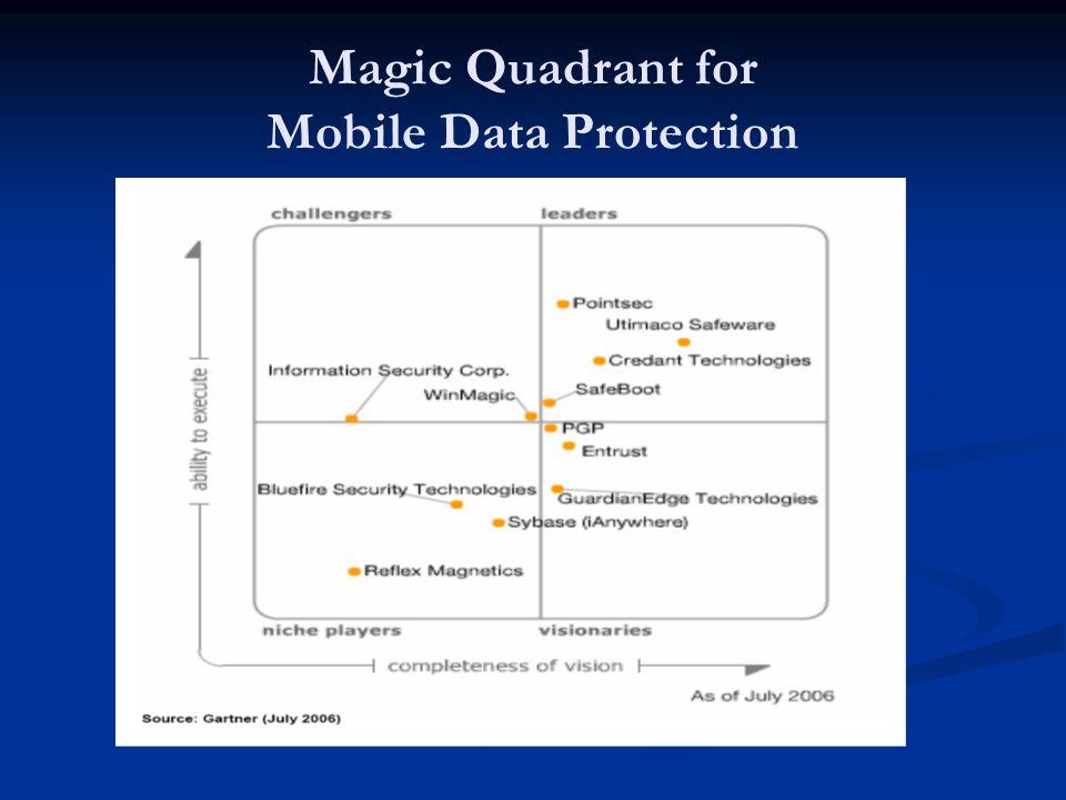 Magic Quadrant for Mobile Data Protection