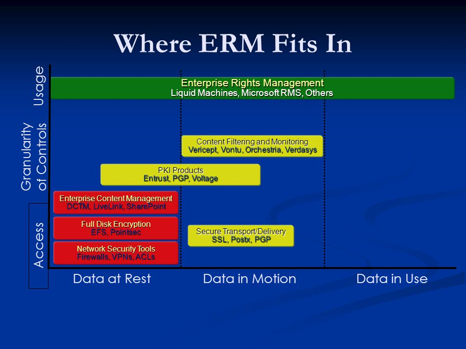 Where ERM Fits In Data at RestData in MotionData in Use Secure Transport/Delivery SSL, Postx, PGP PKI Products Entrust, PGP, Voltage Enterprise Content Management DCTM, LiveLink, SharePoint Content Filtering and Monitoring Vericept, Vontu, Orchestria, Verdasys Enterprise Rights Management Liquid Machines, Microsoft RMS, Others Granularity of Controls Usage Access Full Disk Encryption EFS, Pointsec Network Security Tools Firewalls, VPNs, ACLs