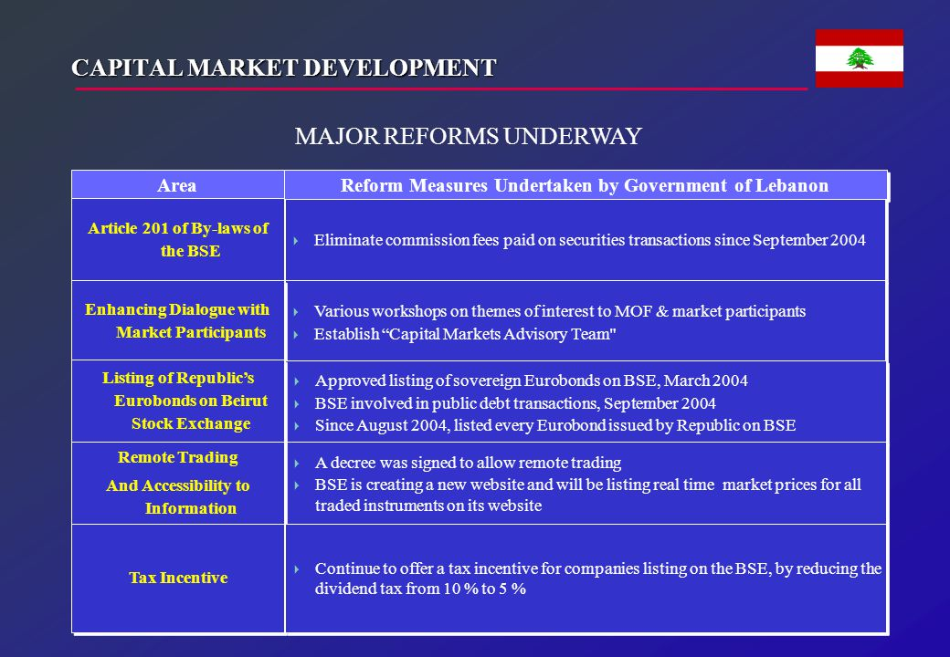 CAPITAL MARKET DEVELOPMENT Area Reform Measures Undertaken by Government of Lebanon Article 201 of By-laws of the BSE  Eliminate commission fees paid