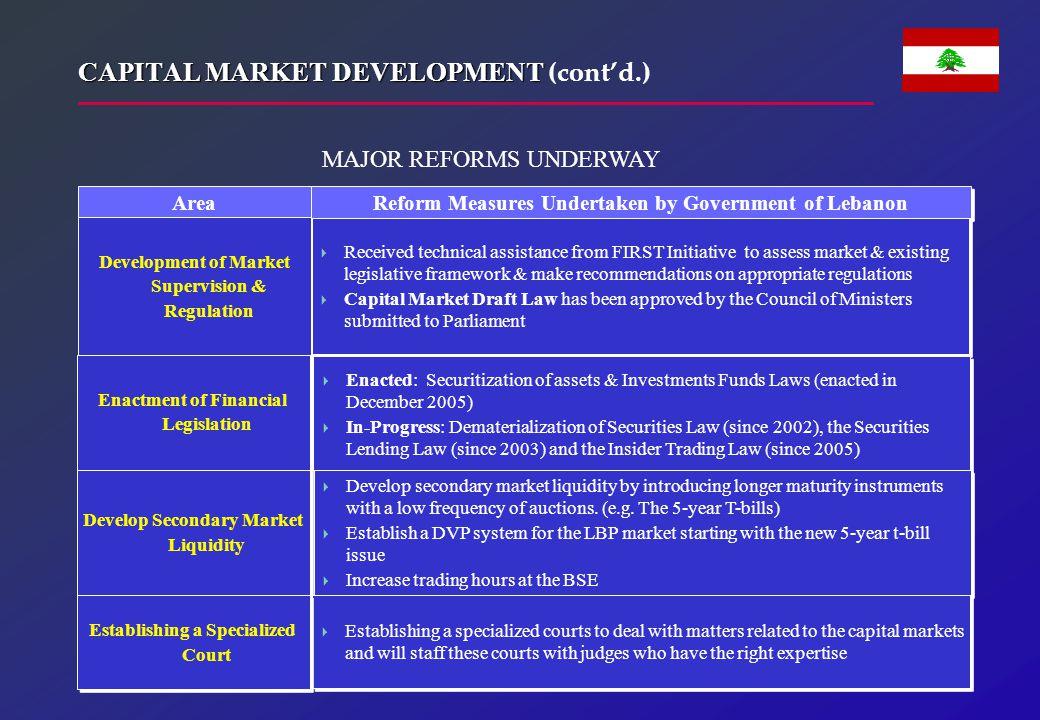 CAPITAL MARKET DEVELOPMENT CAPITAL MARKET DEVELOPMENT (cont'd.) Area Reform Measures Undertaken by Government of Lebanon Development of Market Supervi
