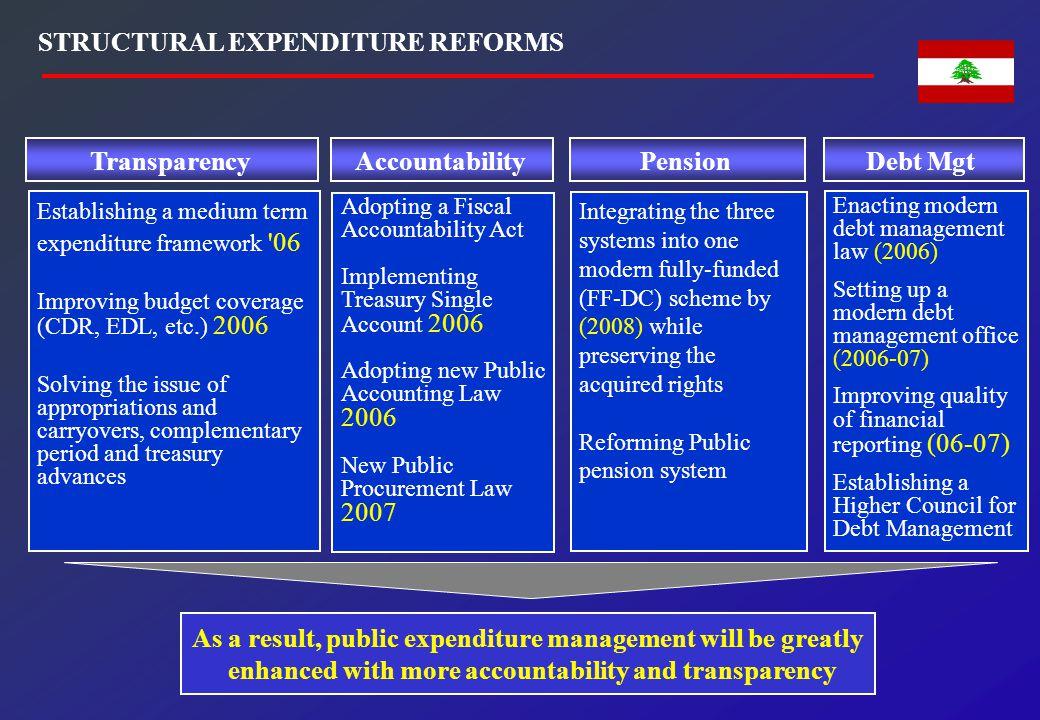 STRUCTURAL EXPENDITURE REFORMS Transparency Establishing a medium term expenditure framework '06 Improving budget coverage (CDR, EDL, etc.) 2006 Solvi