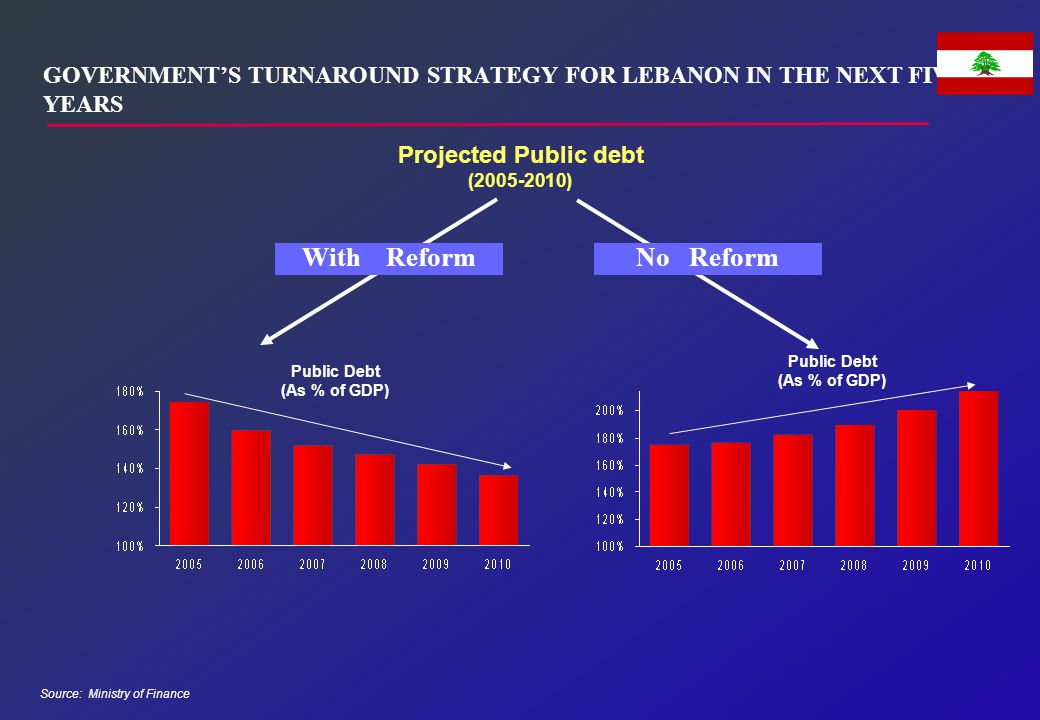 GOVERNMENT'S TURNAROUND STRATEGY FOR LEBANON IN THE NEXT FIVE YEARS Source: Ministry of Finance Projected Public debt (2005-2010) Public Debt (As % of
