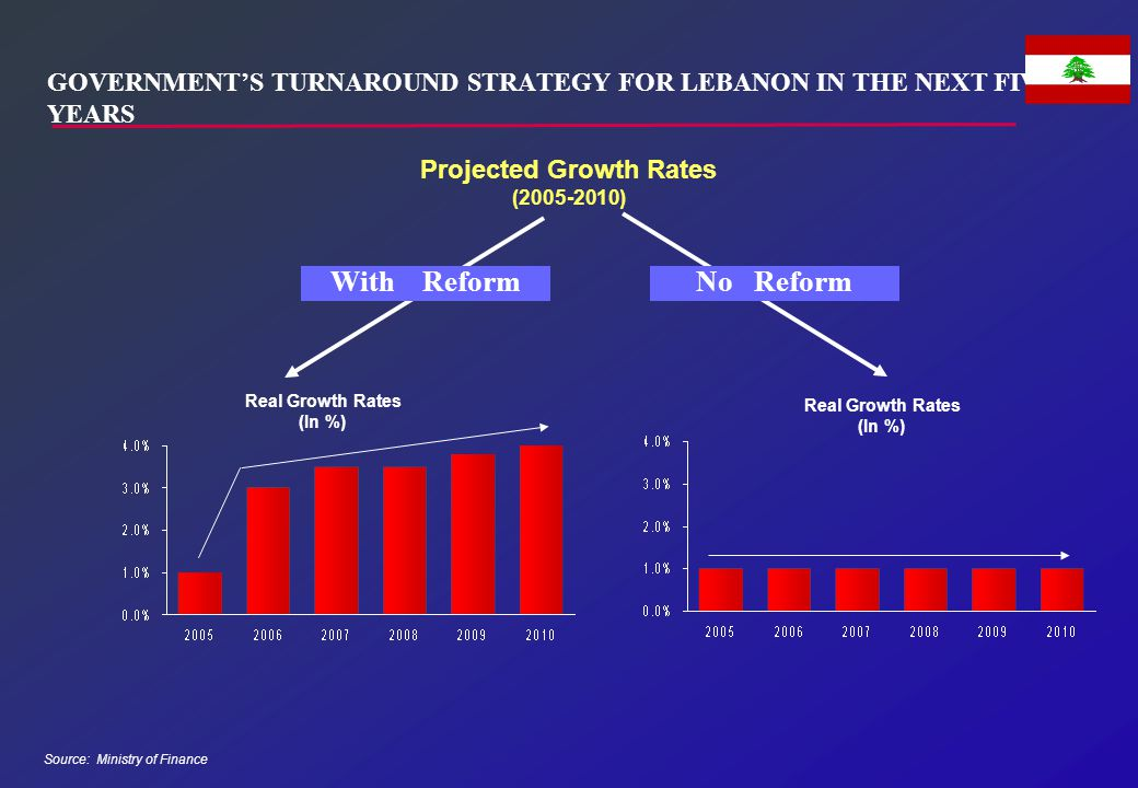 GOVERNMENT'S TURNAROUND STRATEGY FOR LEBANON IN THE NEXT FIVE YEARS Source: Ministry of Finance Projected Growth Rates (2005-2010) Real Growth Rates (