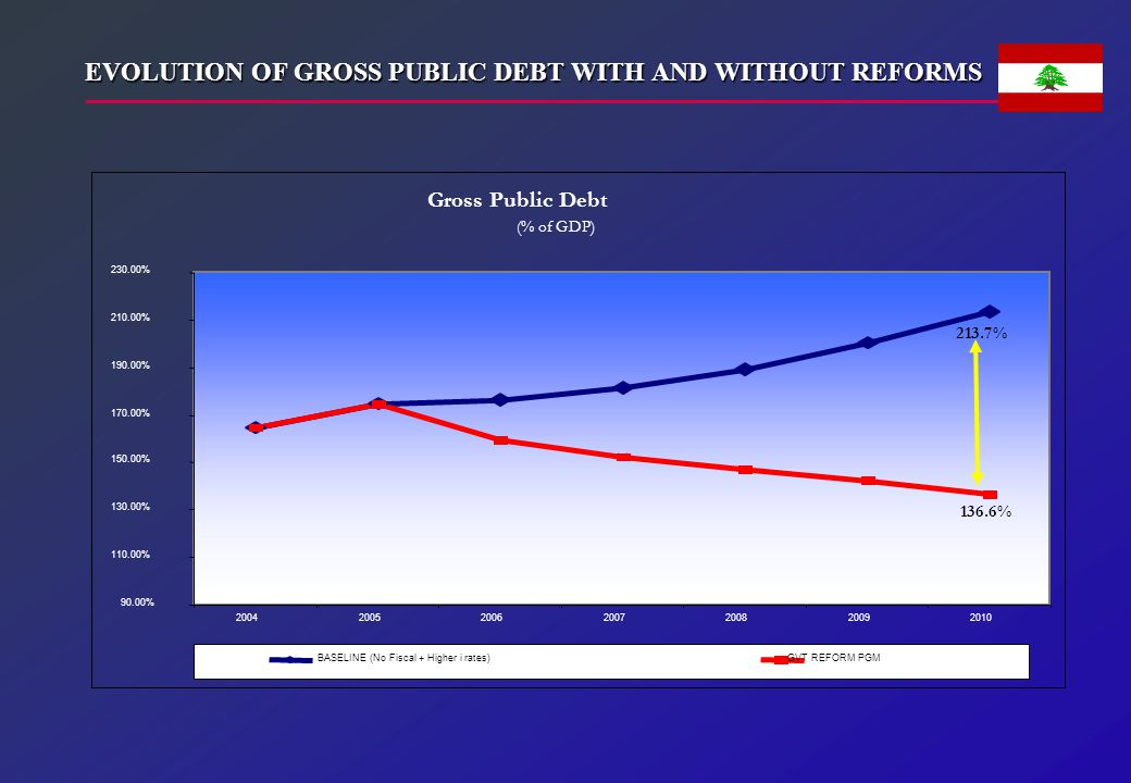EVOLUTION OF GROSS PUBLIC DEBT WITH AND WITHOUT REFORMS GVT REFORM PGM
